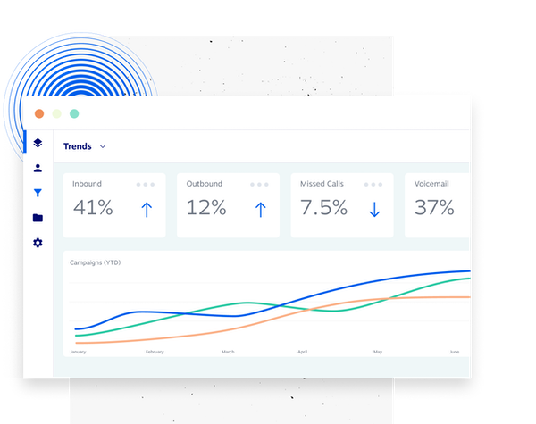 Dashboard showing trending data such as campaign results, inbound calls, outbound calls and more.