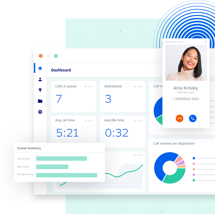 The Contact Center dashboard, highlighting metrics and reporting tools